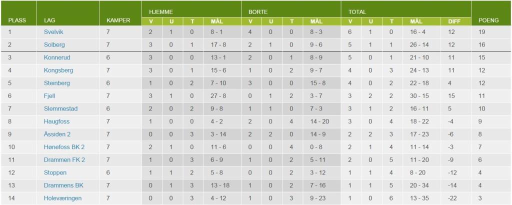 7.serierunde tabell