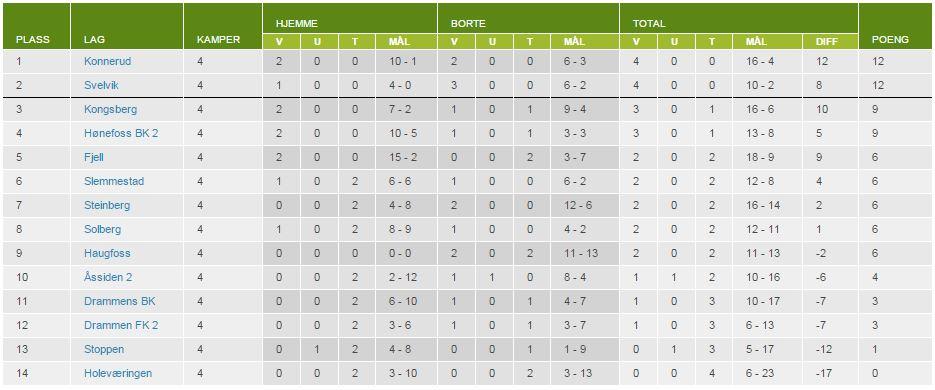 tabell før femte serierunde